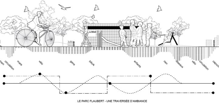 Document synthèse : le parc Flaubert - Une traversée d'ambiance. Avril 2019. CC BY NC ND